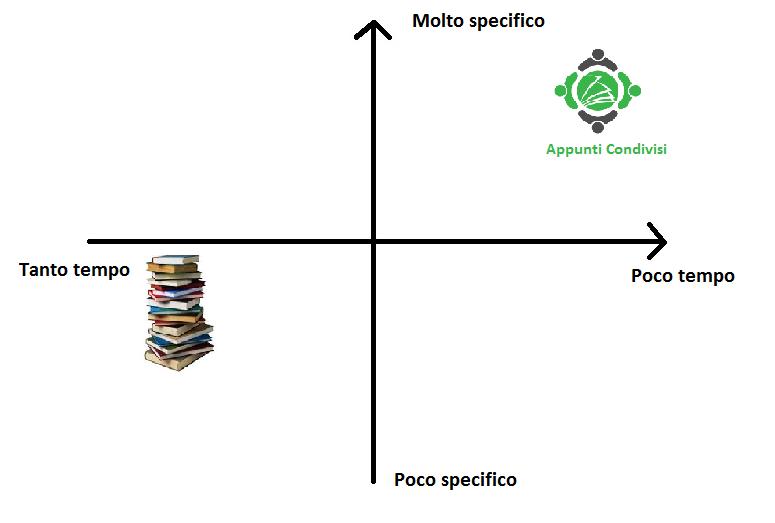 grafico appunti condivisi vs libri